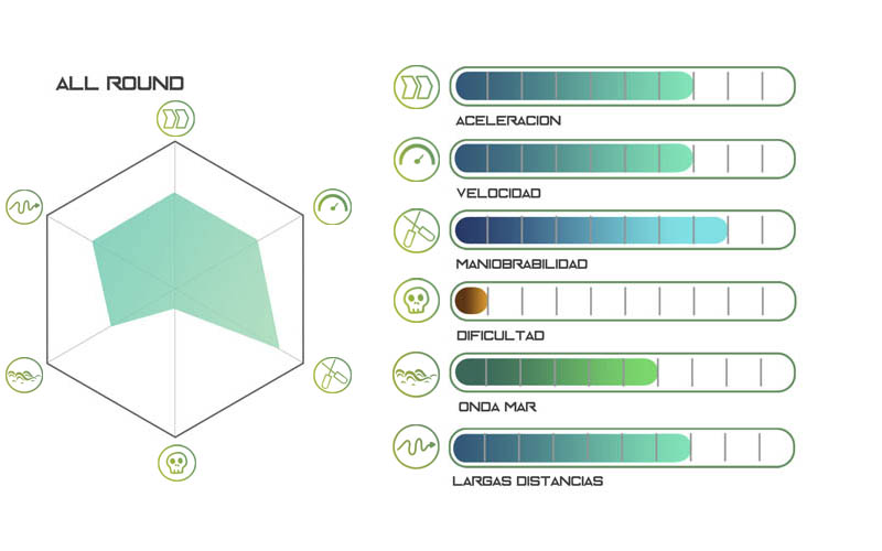 Grafico rendimiento tabla AllRound