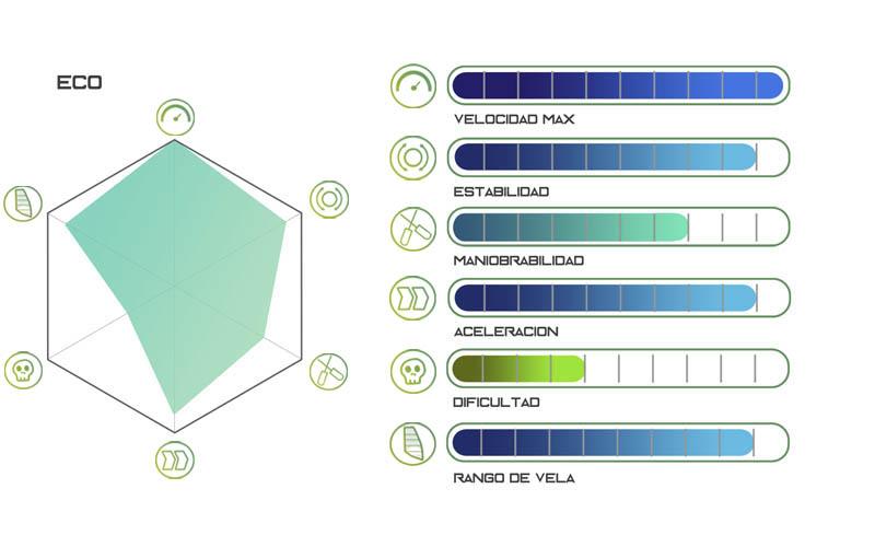 gráfico rendimiento ECO windsurf board